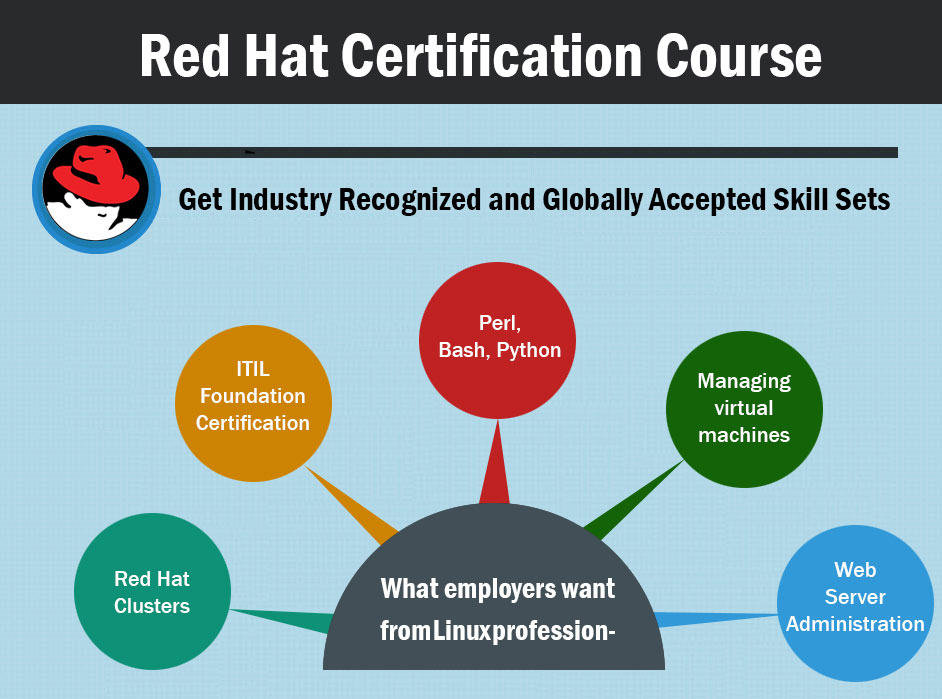 Red Hat Certification Course – Get Industry Recognized and Globally ...
