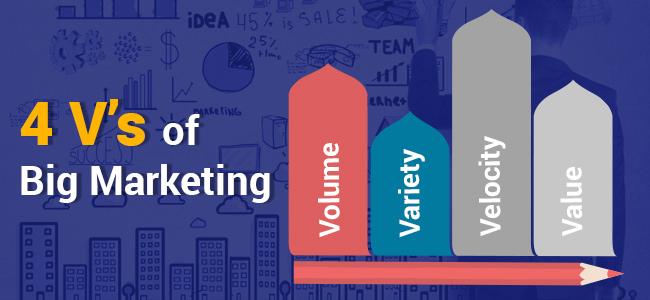 4-Vs-Marketing-Multisoft-Systems