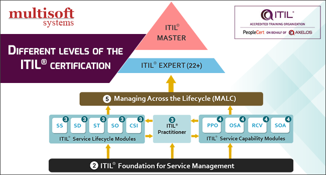 Different Levels Of The Itil Certification And Career
