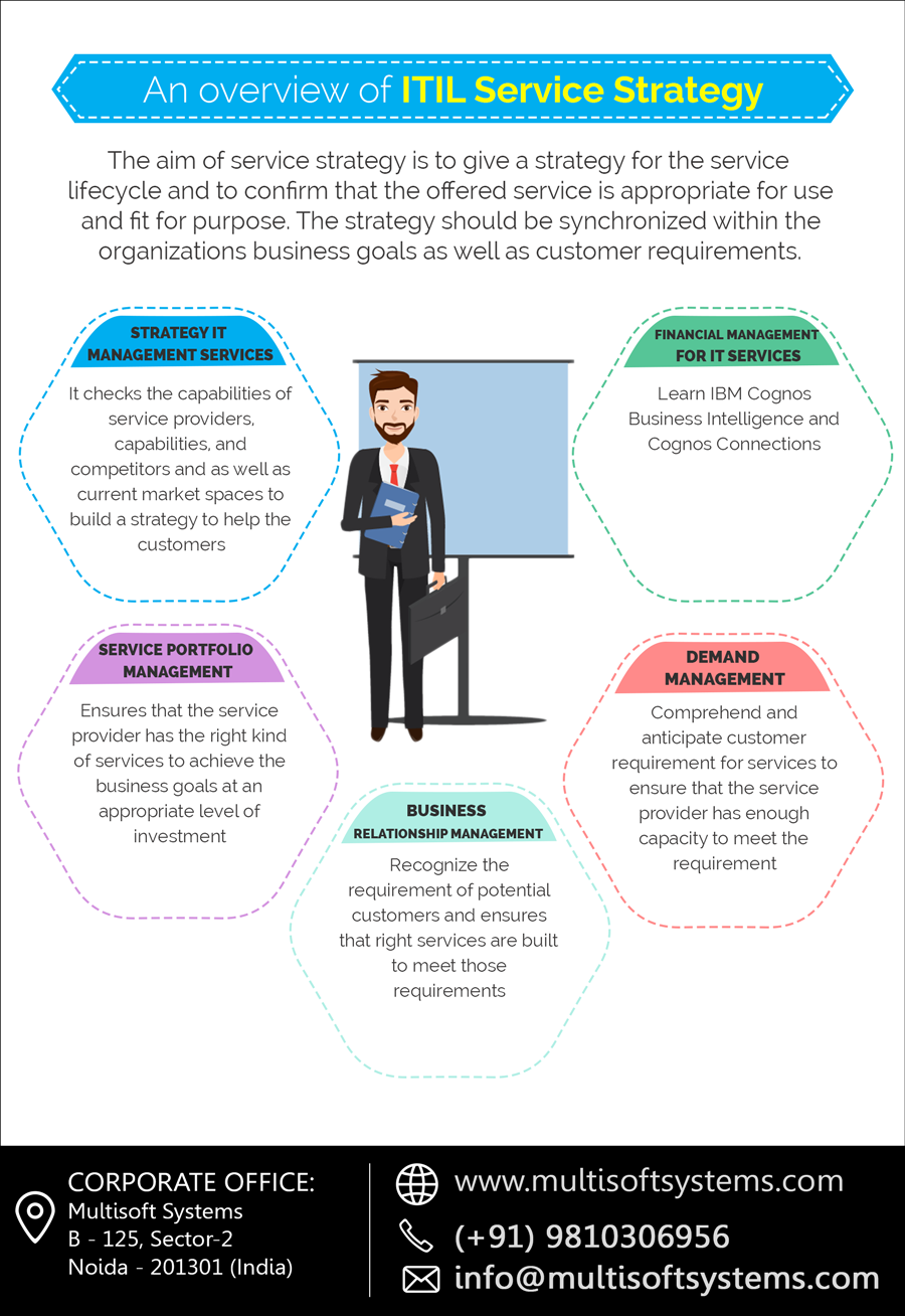 An Overview Of Itil Service Strategy Multisoft Systems