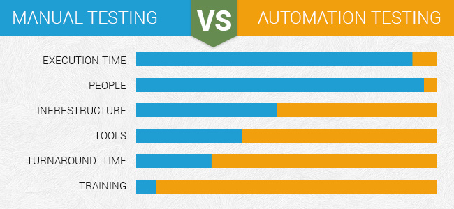 Why You Should Move From Manual Testing To Automation
