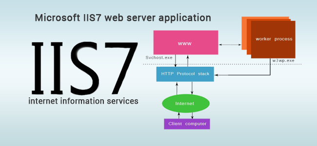 Microsoft-IIS7-training