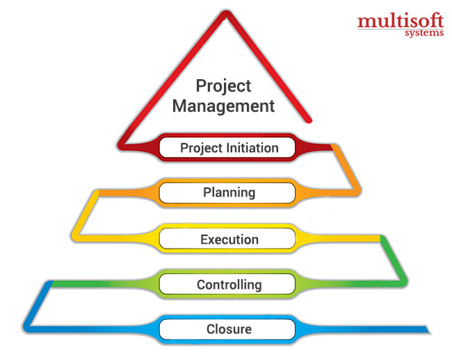 pmp-Training-Multiosft-systems