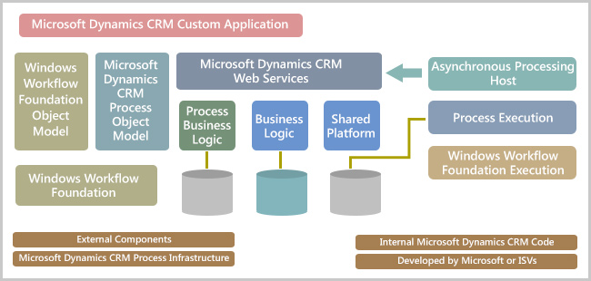 Installation And Deployment Crm Training Learn Ms