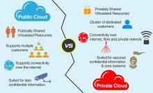public cloud to private cloud