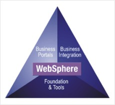 Web Sphere Training