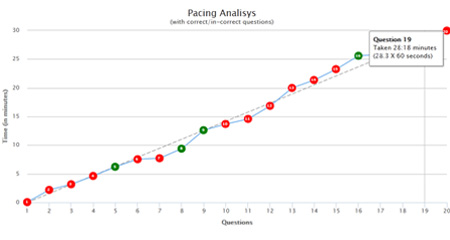 Pacing Analysis