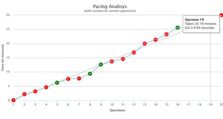 Pacing Analysis