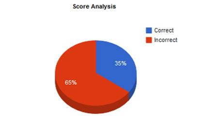 Score Analysis